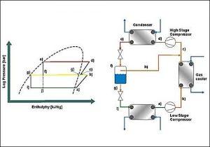 سیکل تبرید تراکمی دو مرحله ای در سردخانه