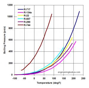 ضریب حرارتی مبردها