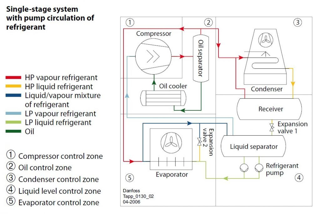 فلو دیاگرام سیستم یک مرحله ای سیکل تبرید سردخانه های آمونیاکی