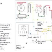 فلو دیاگرام سیستم دو مرحله ای در سیکل تبرید سردخانه های آمونیاکی