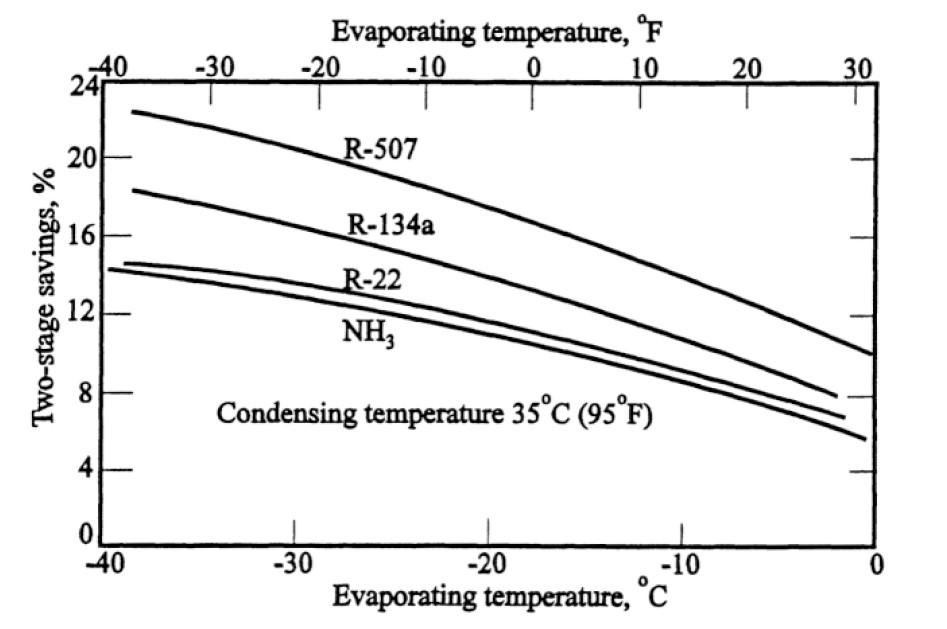 میزان ذخیره انرژی در سیستم های دو مرحله ای سردخانه های صنعتی آمونیاکی