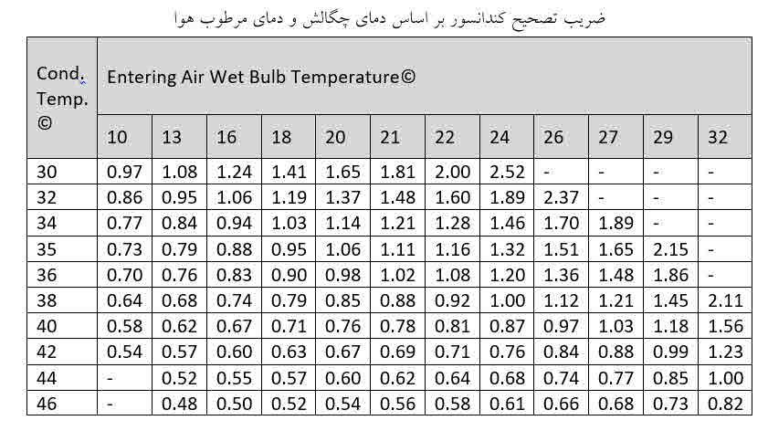 ضریب تصحیح کندانسور بر اساس دمای چگالش و دمای مرطوب هوا